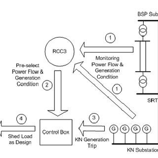 Control block diagram for HVDC stability functions