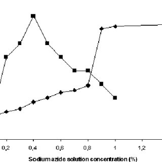 The influence of concentration of sodium azide solution in