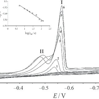The dependence of the cathodic peak currents of cyclic