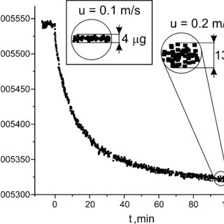 Experimental desorption curves of water from 4A Zeolite (d