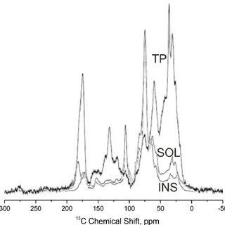 13 C NMR solid state spectra of poultry litter and