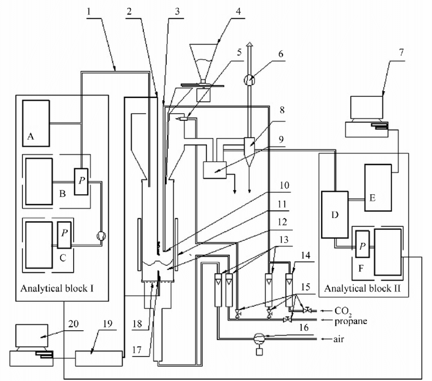 Schematic representation of the fluidized bed reactor. 1