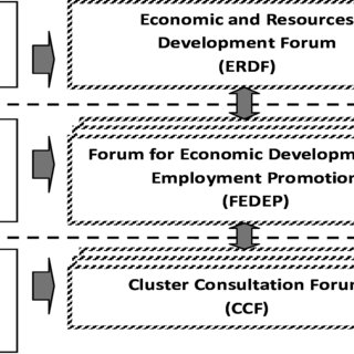 Institutional Supports for Local Economic Development in