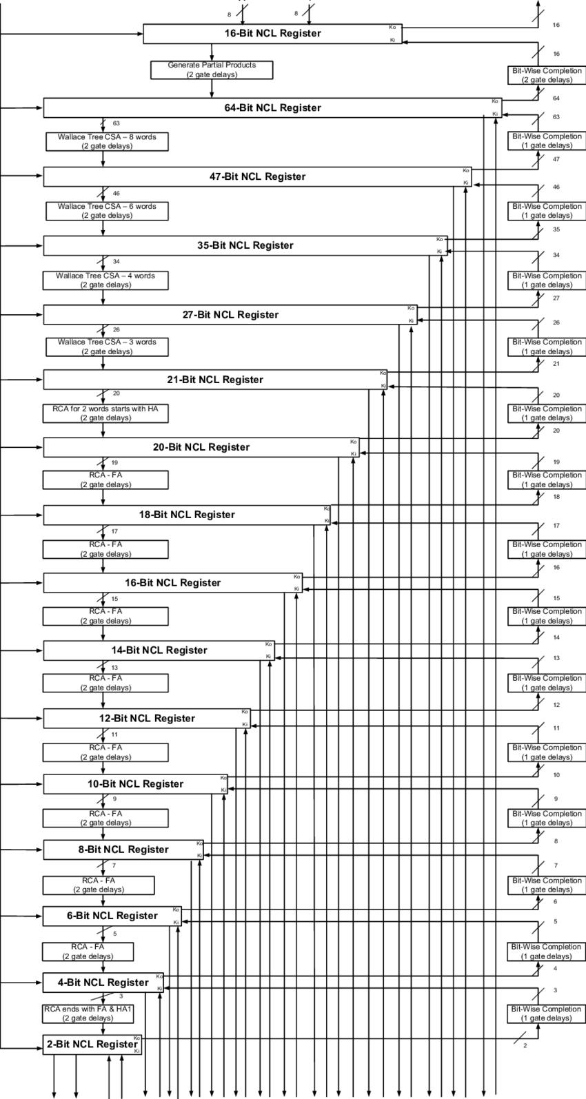 hight resolution of multiplier block diagram