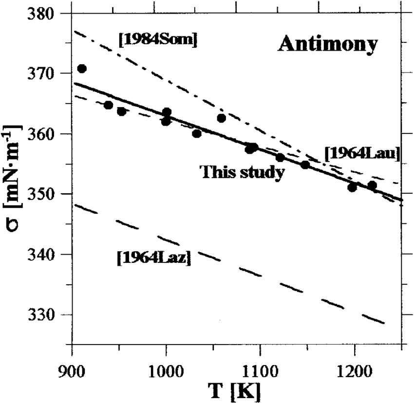 Temperature dependence of the surface tension of antimony