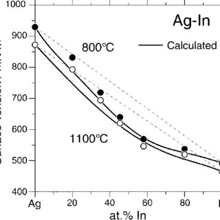 (PDF) Studies of the Ag-In phase diagram and surface