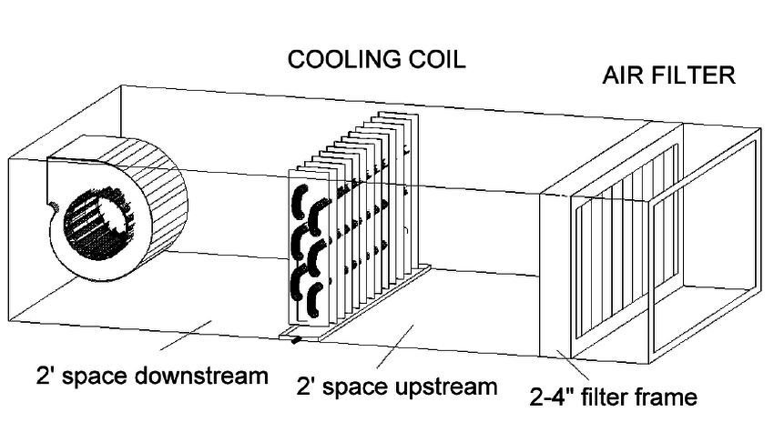 3: Air handling units should provide for a minimum of 2