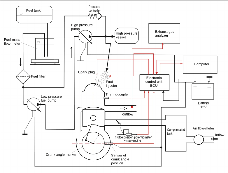 Diagram of experimental stand with DFI two-stroke engine