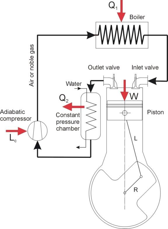 Diagram of two-stroke external combustion engine
