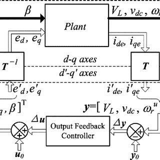 (PDF) Controller Design for an Induction Generator Driven