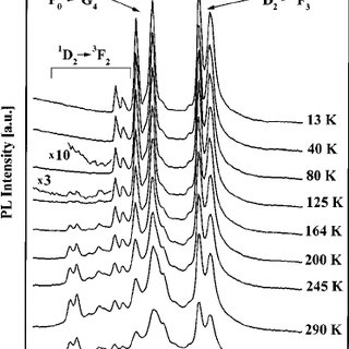 Simulated implantation profiles of Pr 3 ϩ ions calculated