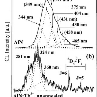 The electron beam range as a function of the incident