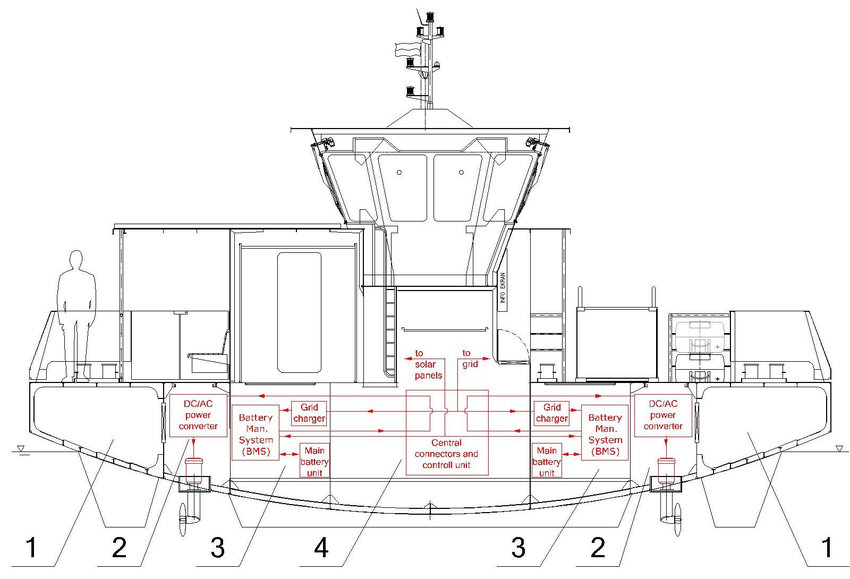 Propulsion and power supply system schematic of the