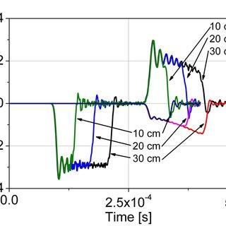mechanical wave diagram boat ac wiring in bars at various striker lengths download