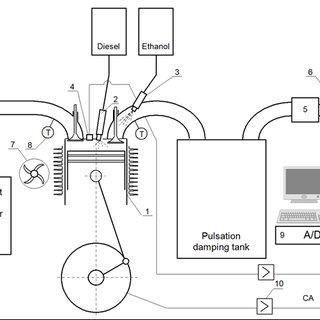 Diagram of the experimental setup: 1-engine, 2-diesel fuel