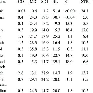(PDF) The influence of anthropogenic shoreline changes on