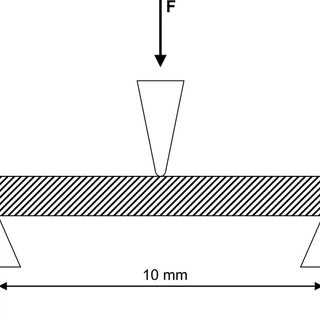 (PDF) Flexural behavior of PEEK materials for dental