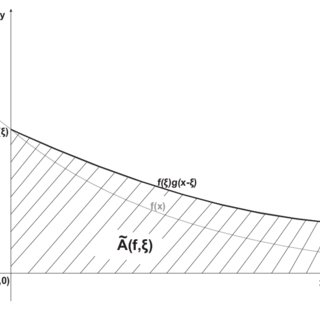 Density f Φ of the angular distribution for selected