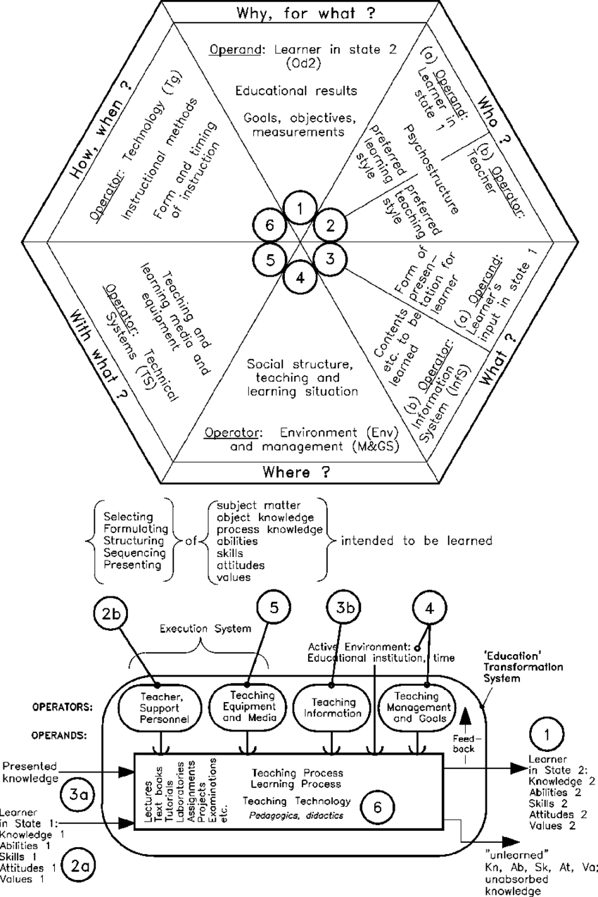 medium resolution of teaching and learning systems and variables