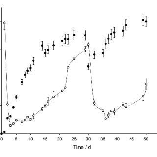 (PDF) Fluorescence Diagnostics for Lipid Status Monitoring
