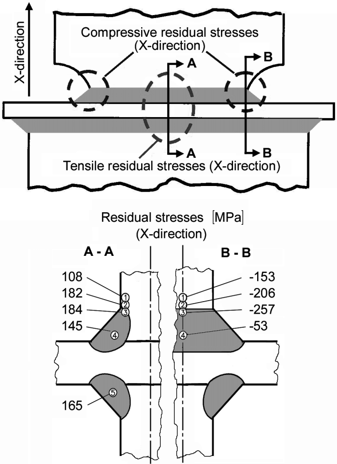 Results of Residual Stress Fig. 16: Computed Residual