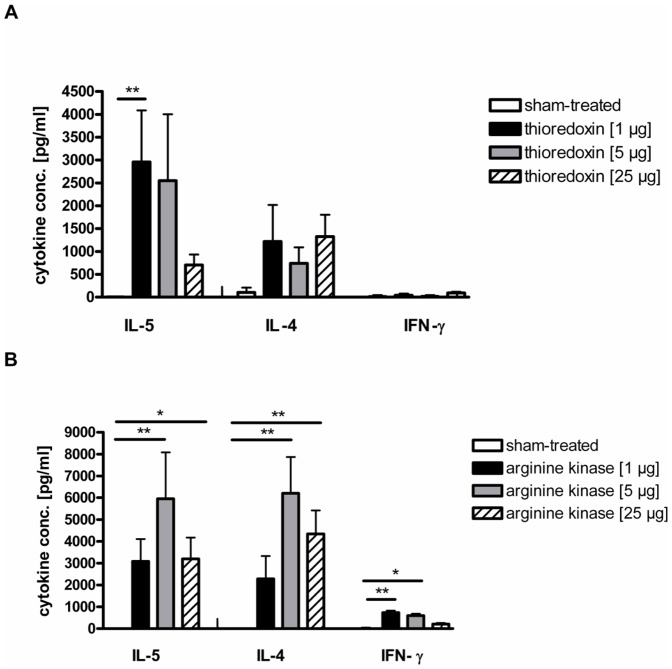 IL-5, IL-4 and IFN-γ levels in supernatants of