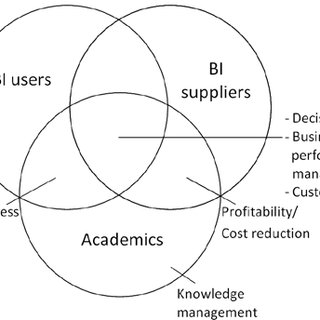 (PDF) Business intelligence gap analysis: A user, supplier