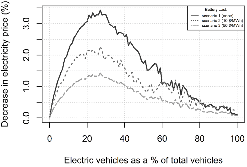 Electricity price reduction as a function of EV