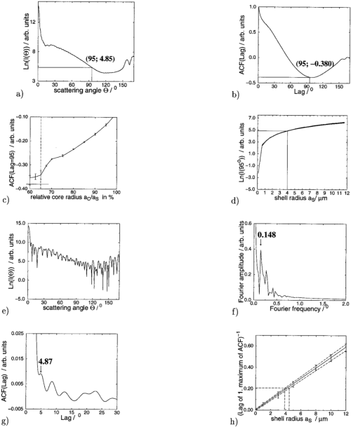 small resolution of  a simulated white light phase function of particle 2 the logarithmic