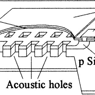(PDF) Single-chip condenser microphone using porous