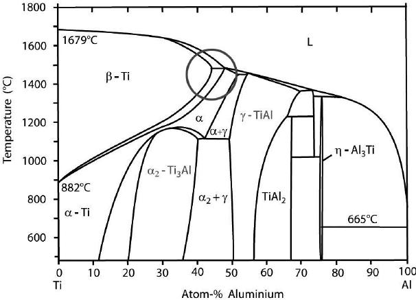 Binary phase diagram of Ti-Al according to [22]. The