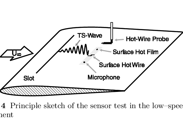 Frequency responses of a surface hot wire at several