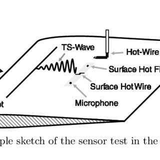 (PDF) The surface hot wire as a means of measuring mean