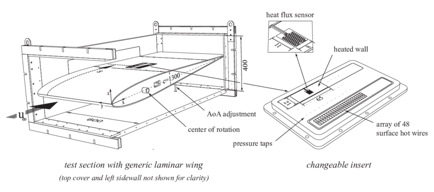 Test section with generic and symmetric laminar airfoil