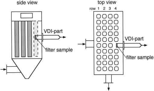 Arrangement of the filter sample in the bag-house