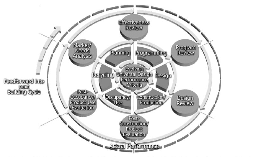 Universal design evaluation: process model with evolving