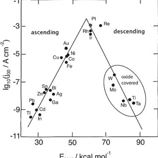(PDF) Volcano plots in hydrogen electrocatalysis