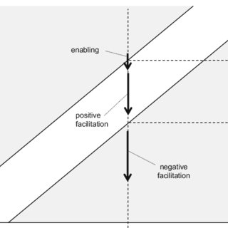 (PDF) A Reconsideration of Cognitive Load Theory