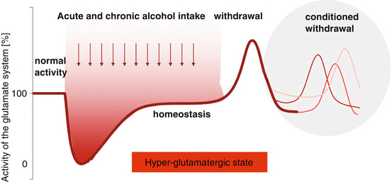4.6 THE GLUTAMATE THEORY OF ALCOHOL ADDICTION IS THE MOST ...