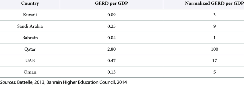 Expenditures on Research and Development in GCC Countries