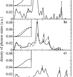 density of vibrational states d of myoglobin for different ligations with [ 850 x 1202 Pixel ]