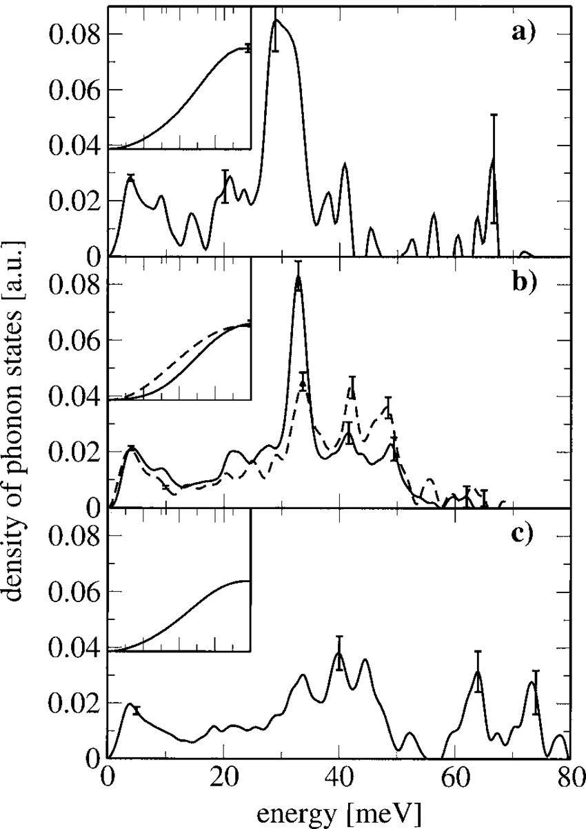 medium resolution of density of vibrational states d of myoglobin for different ligations with