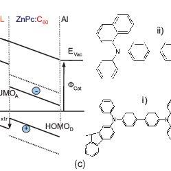 (PDF) Open circuit voltage and IV curve shape of ZnPc:C60