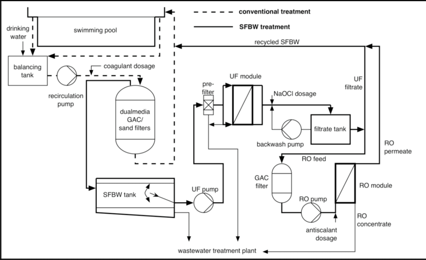 swimming pool sand filter diagram opel astra f wiring treatment of water with an uf ro system for the reuse