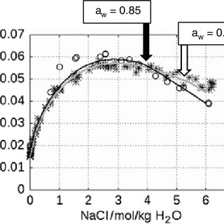 Solubility curves for gypsum and anhydrite in dependence