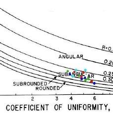 (PDF) Soil improvement with vibrated stone columns