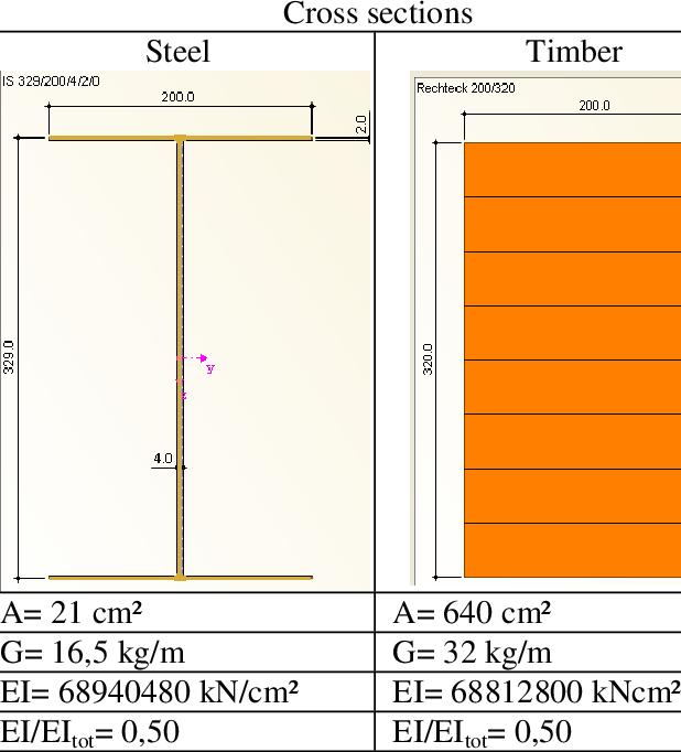 kuda baja ringan bentang 15 m characteristics of sample h2 gl download table