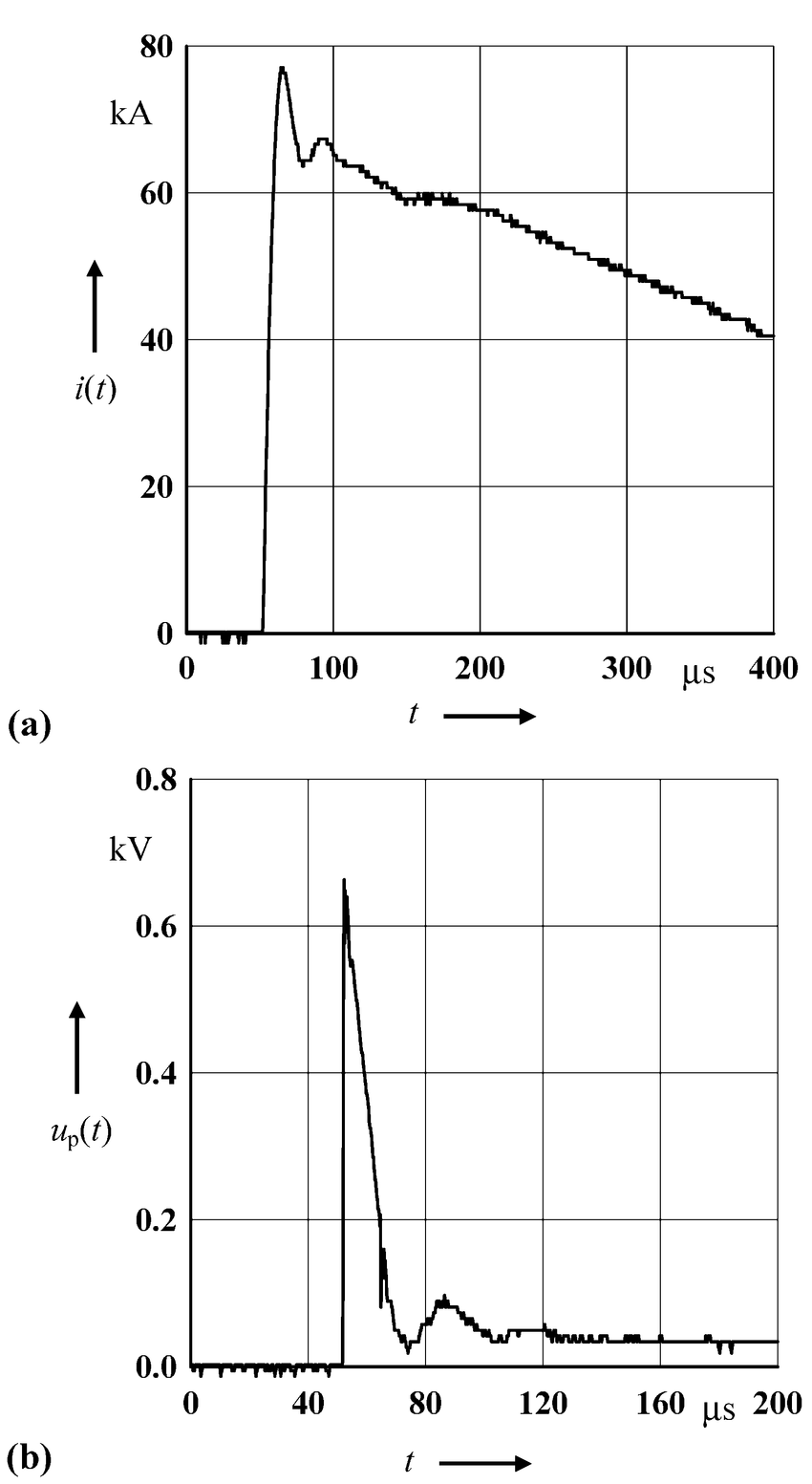 hight resolution of oscillograms of a the injected current i t to the roof center
