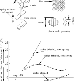 plastic scale suspension and typical wall shear stress data of artificial shark scales [ 850 x 1104 Pixel ]