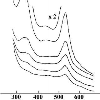 The Raman spectra ( R format) of an aqueous Al 2 (SO 4 ) 3